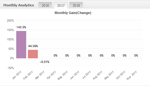 dragon expert monthly gains