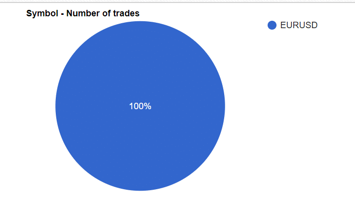 Hi-Tech Trader Trading results