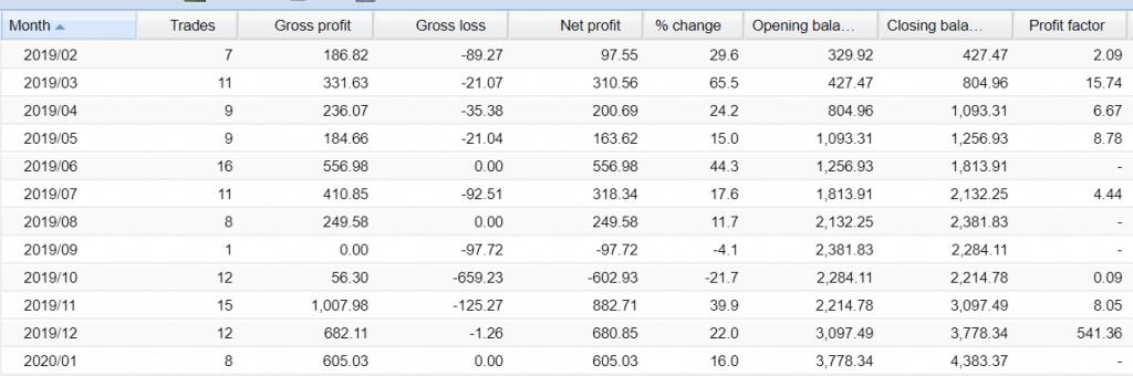 oxygen fx trader trading results