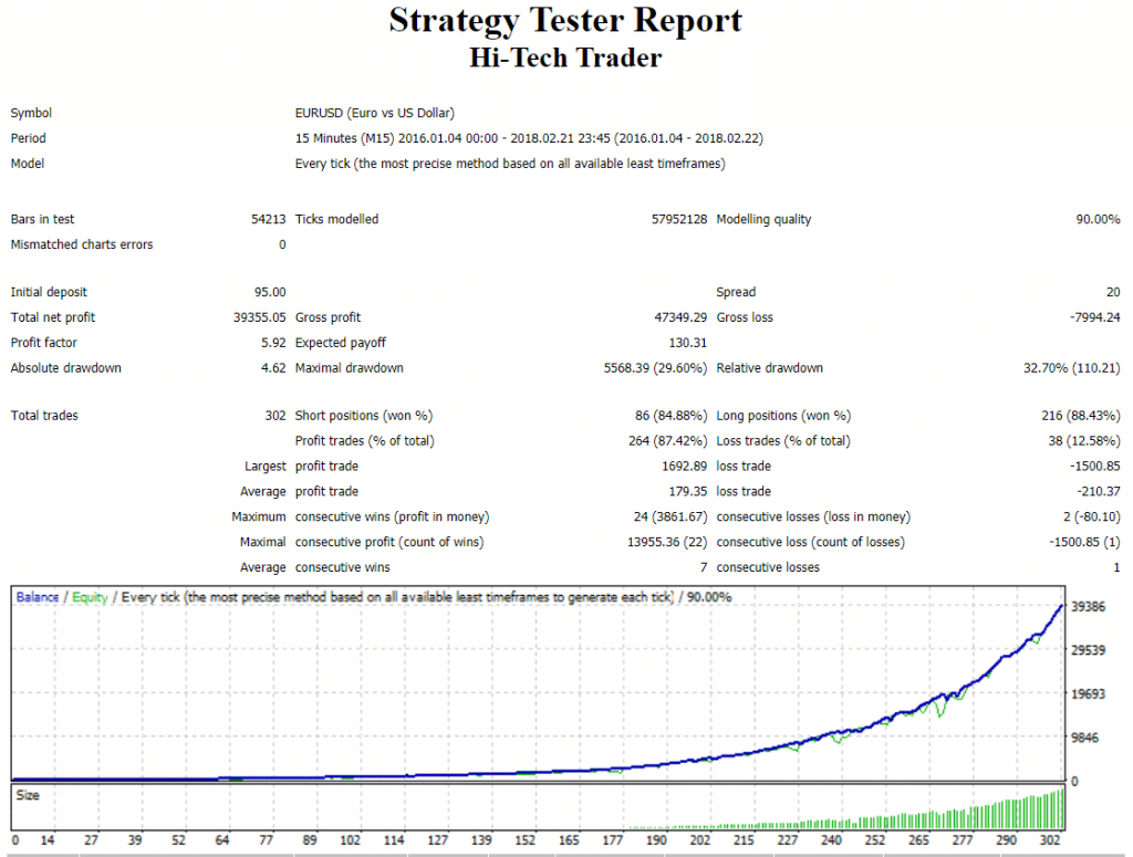 Hi-Tech Trader strategy tester report