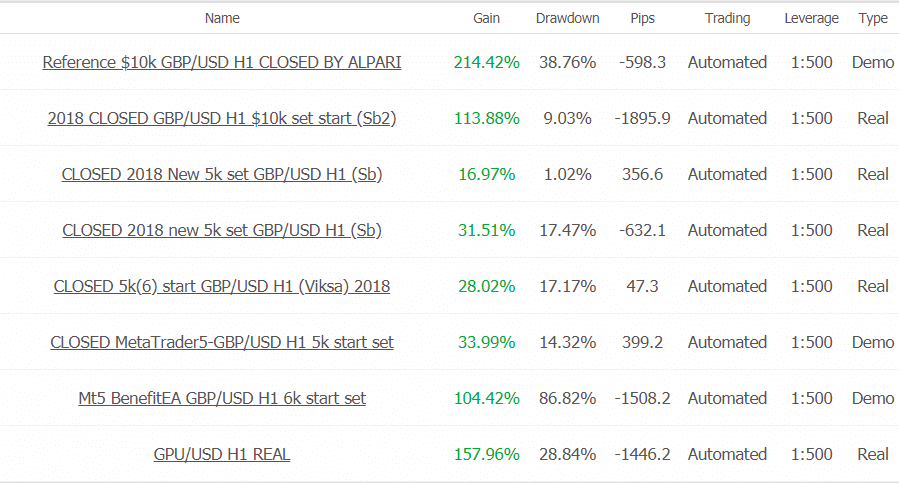 Benefit EA trading results