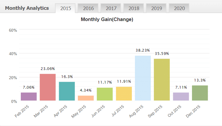 FxDiverse monthly analytics
