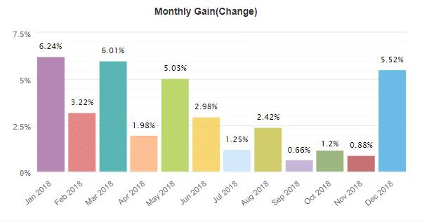 Grid Hero Robot monthly gain