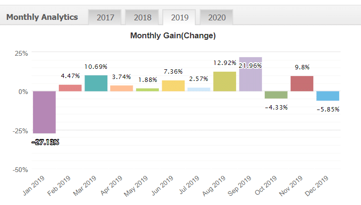 Forex Cyborg Robot monthly analytics