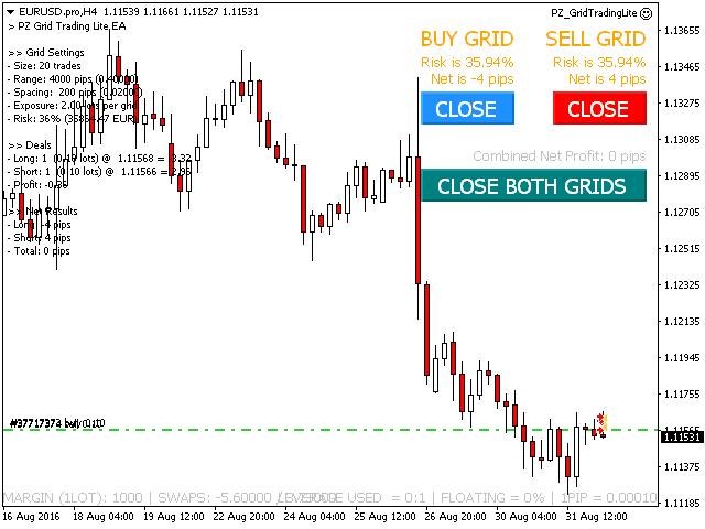 PZ Grid Trading EA chart