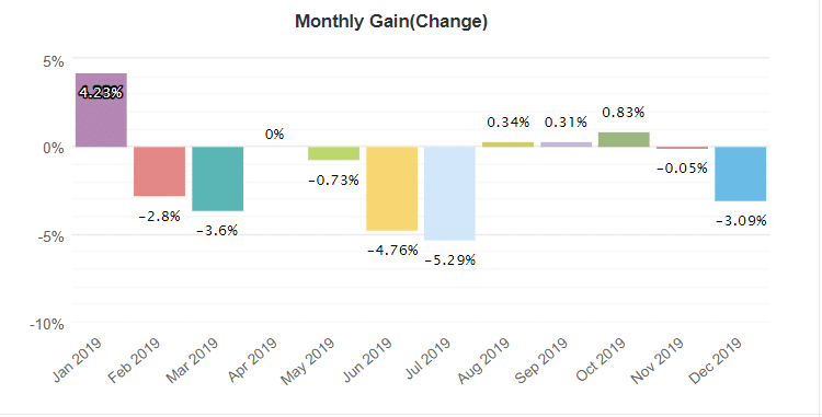 Raybot Robot monthly gain
