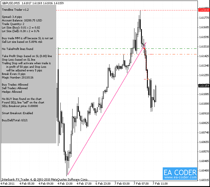 Trendline Trader EA chart