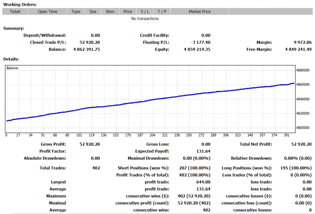 HAS Forex Robot Trading results