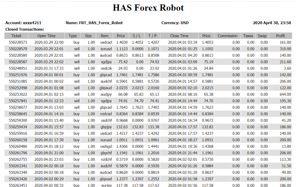 HAS Forex Robot results