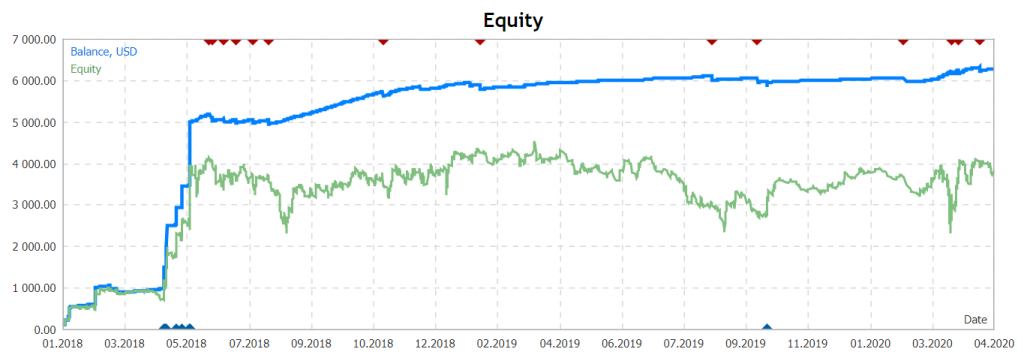 MACD Trader Robot Trading results