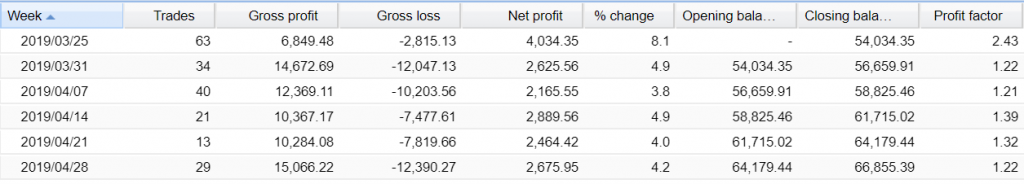 Augur Forex Robot Trading results