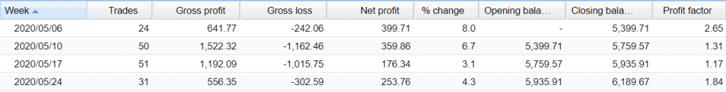Forex Sugar Robot Trading results
