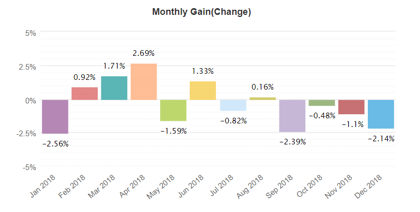 JTI Company monthly gain