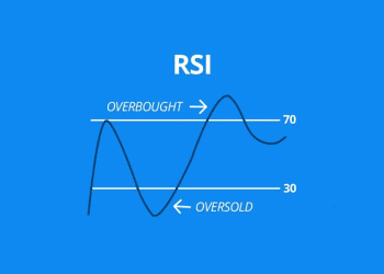 How To Trade With RSI