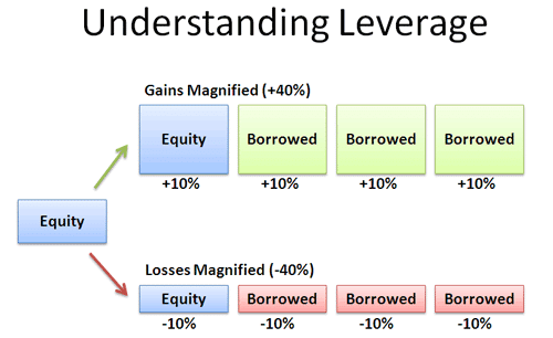 Financial leverage a double Edged Sword