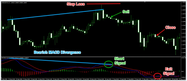 Divergence MACD Trading