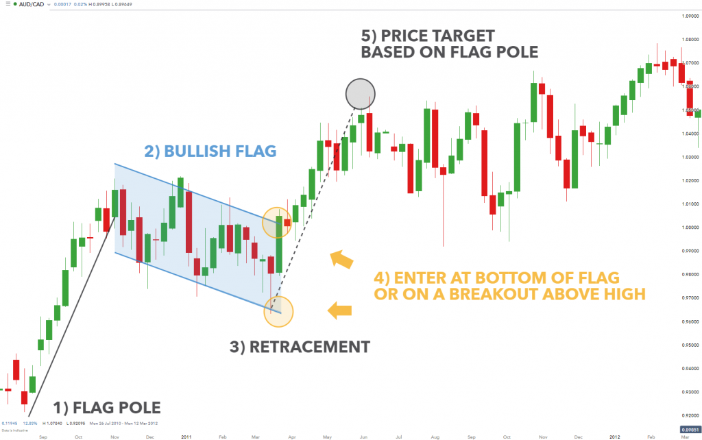 Trend Trading: Using Bull and Bear Flags