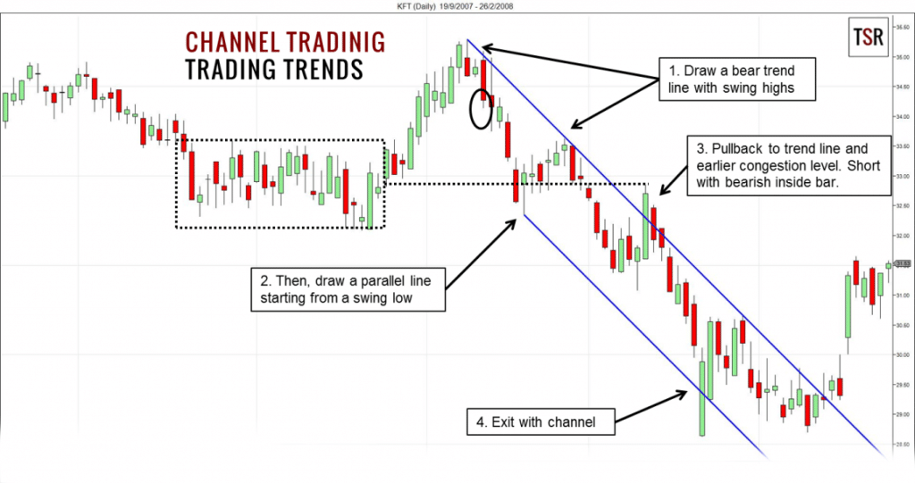 Trend Trading: Using a Channel