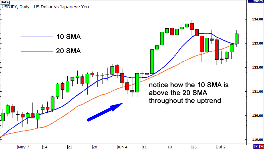 Trend with Moving Averages