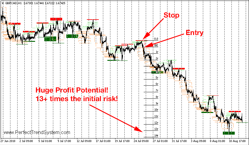 Perfect Trend System chart