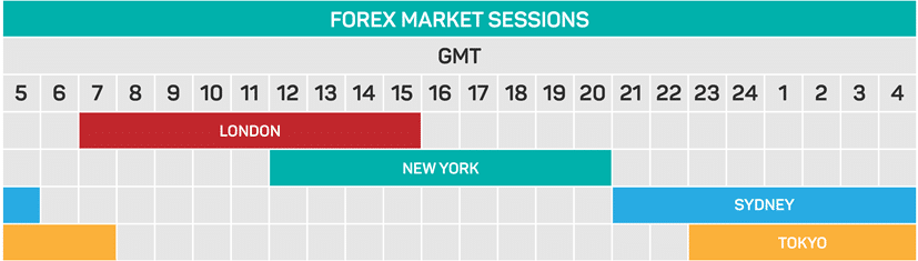 Forex Market Sessions