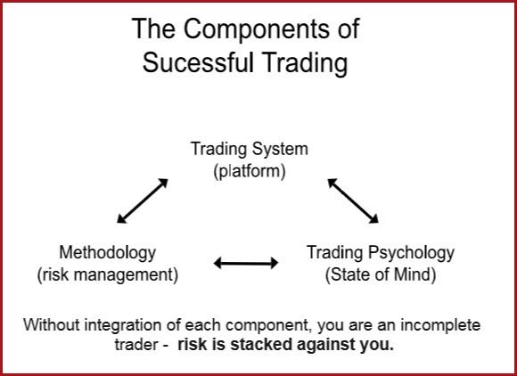 the components of successful trading