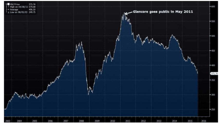 The IPO Indicator