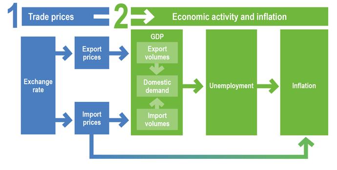 The AUD/USD Economy