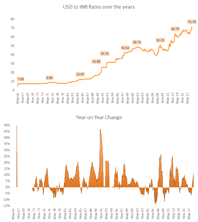 USD to INR rates over the years