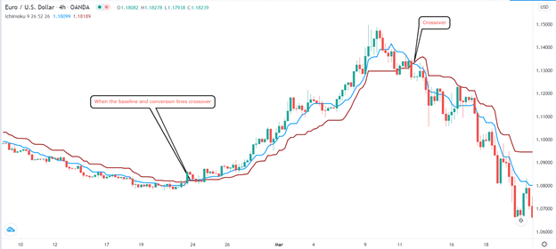 Ichimoku baseline and conversion lines crossover