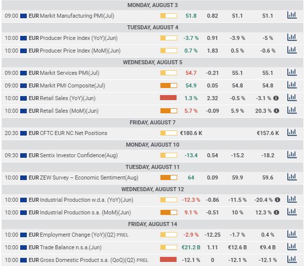 EU economic indicators