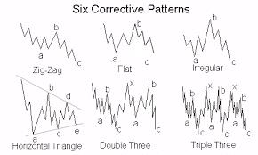 six corrective patterns