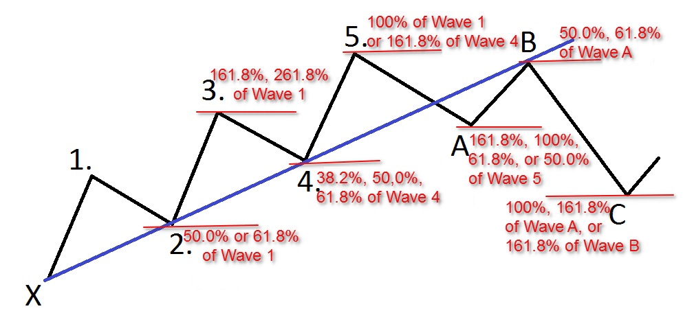 Identifying the waves