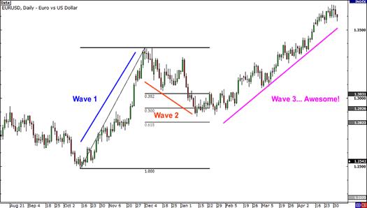 Elliott Wave chart