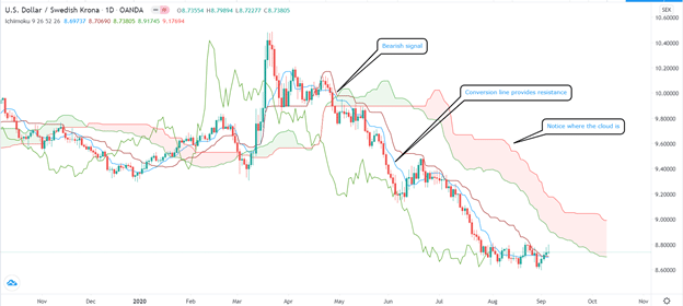 USD/SEK bearish signal using Ichimoku cloud