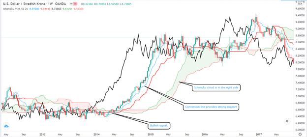 Bullish Ichimoku cloud signal