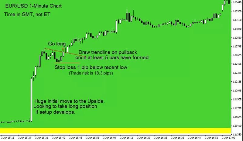 one minute chart