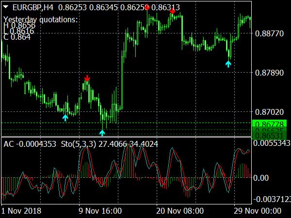 trading signal chart