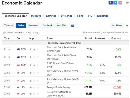 Economic calendar example