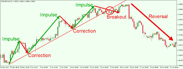 Three popular types of forex trading strategies