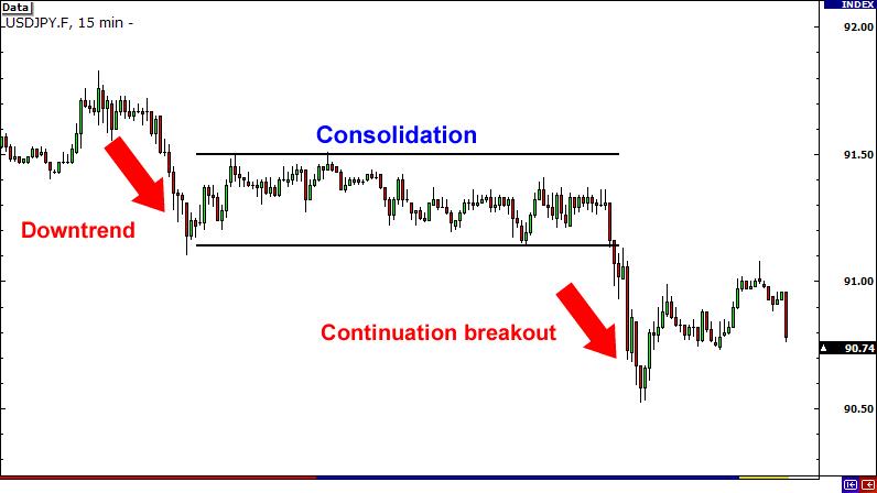 The breakout strategies