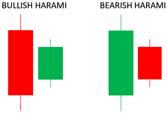 Bullish and Bearish Harami Candle