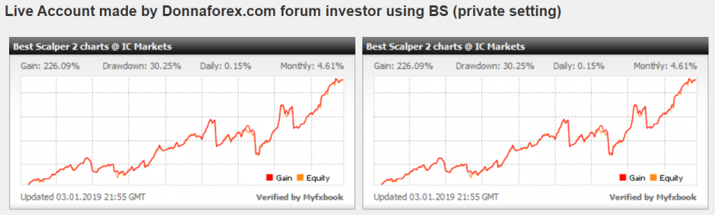 Best Scalper Trading Results