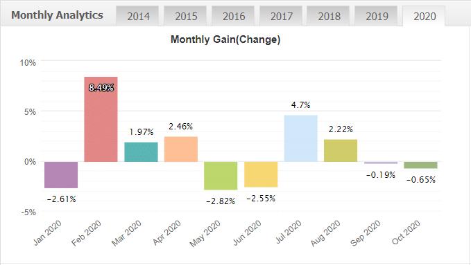 Best Scalper monthly gain