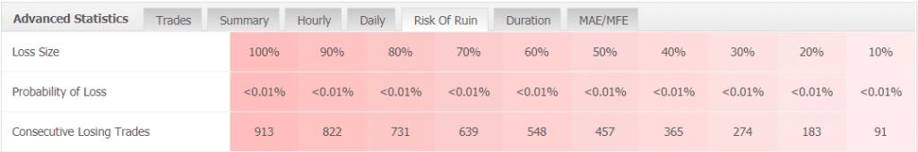 Forex Scalping EA statistics