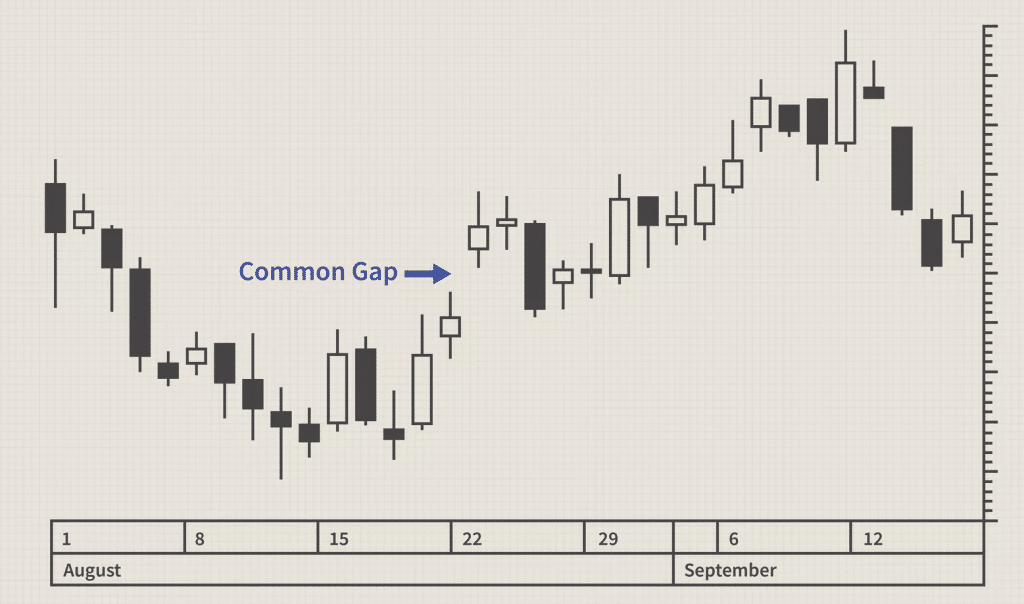 Common Gap in the Market