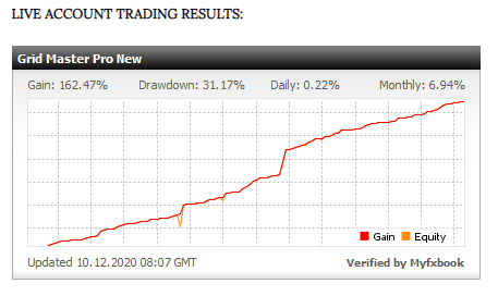 Grid Master Pro Verified Trading