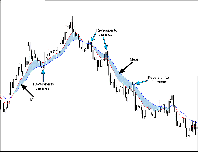 Moving averages chart