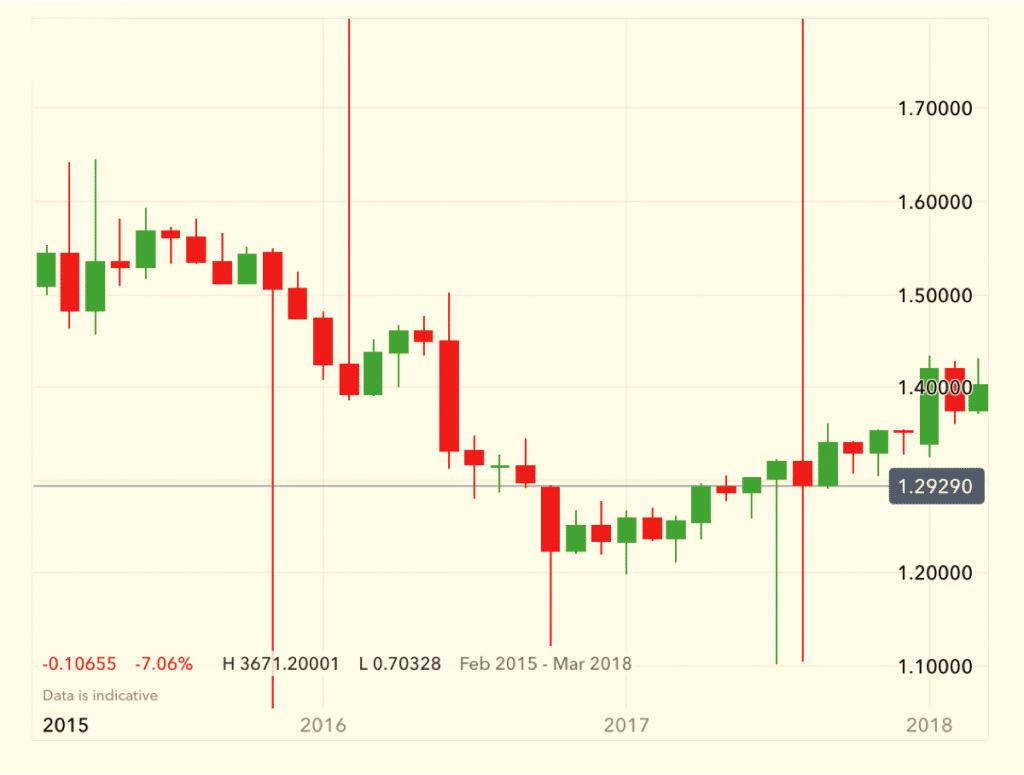 Using A Technical Indicator