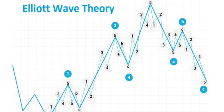 Understanding market psychology using Elliot Waves